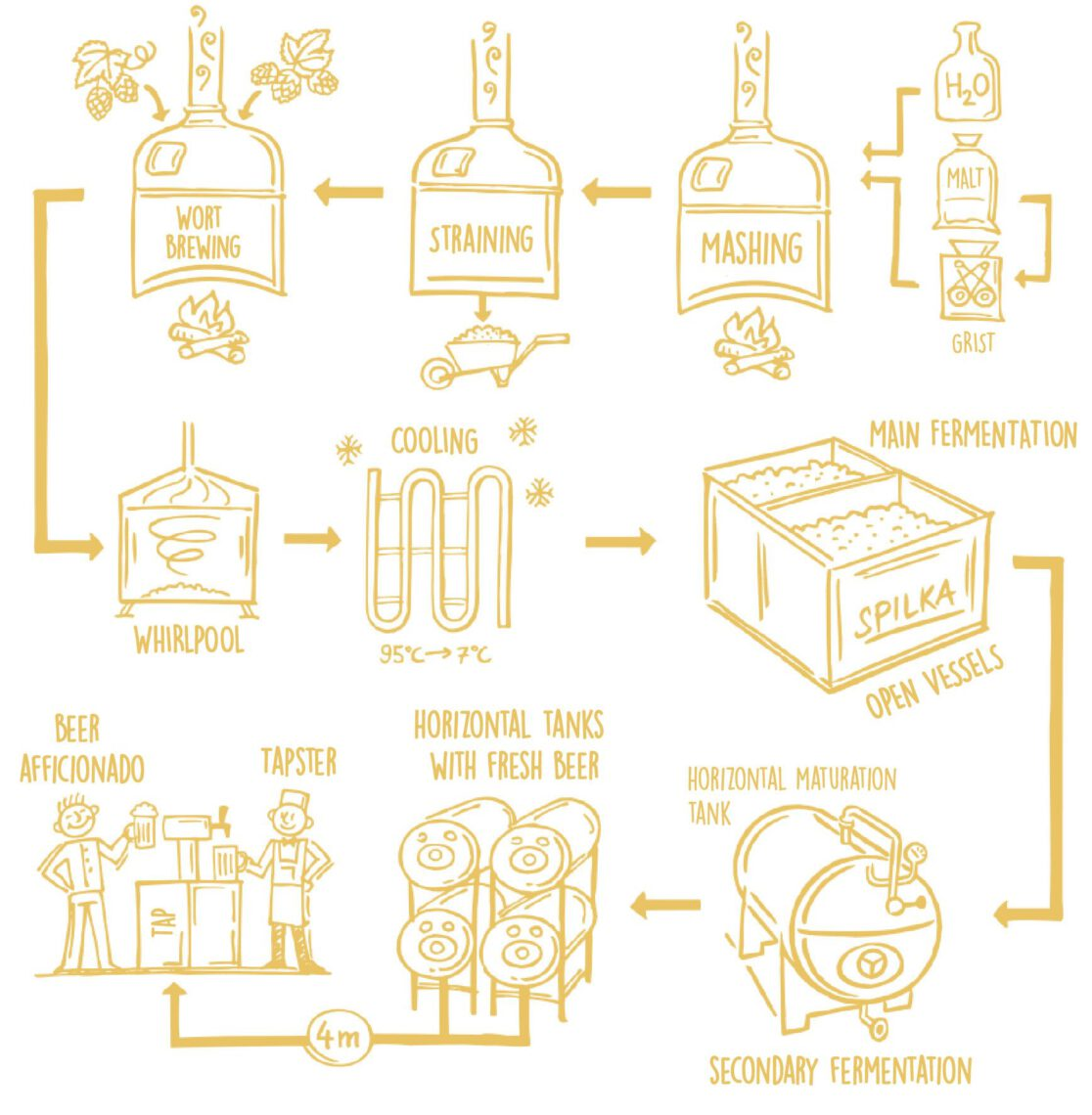 process of brewing traditional czech lager